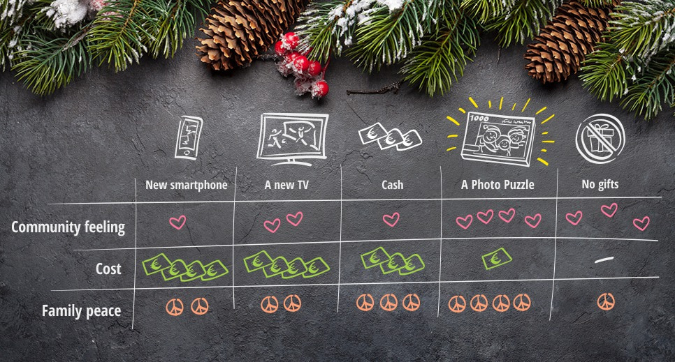 Why a photo puzzle is the perfect Christmas Gift